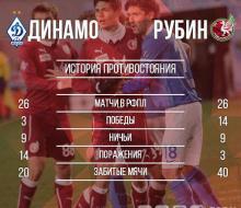 Динамовцы Погребняк и Кокорин выйдут с первых минут на матч с «Рубином»