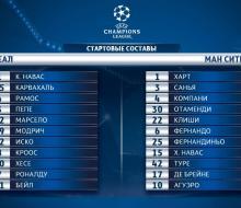 Определились стартовые составы «Реала» и «Манчестер Сити»