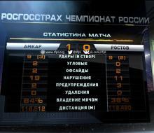 «Ростов» в гостях уступил «Амкару»