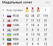 После 5-го дня казанской Универсиады у России 62 «золотые»