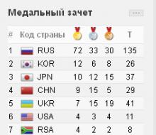 В шестой день казанской Универсиады россияне заработали 10 «золотых»