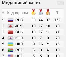 88 «золотых» имеет Россия после седьмого дня казанской Универсиады