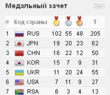 Россия преодолела планку в 100 «золотых» в девятый день Универсиады 2013